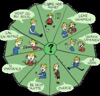 Løsningshjulet – med verktøy i PMTO